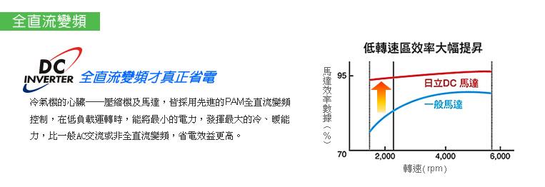 渦卷式壓縮機榮獲60項專利,省電,靜音,耐用。